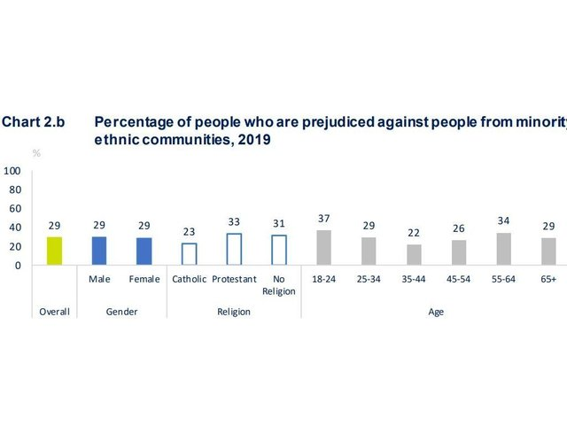 A chart showing 29% of people self-reported prejudice in 2019.