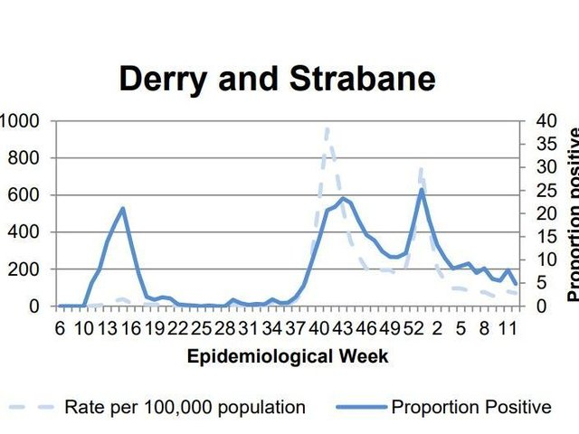 Derry saw a decrease compared to the previous week.