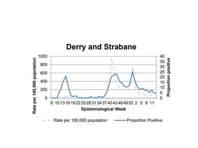 Derry had highest positivity last week.