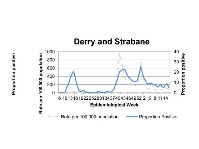 A chart showing the positivity rate in Derry/Strabane.