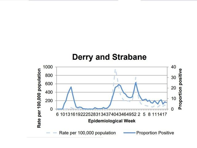 A chart tracking the positivity rate in Derry/Strabane.